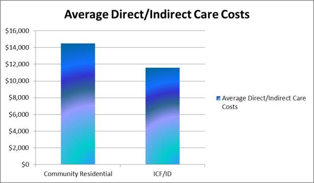 Cost of Care for high support needs residents is more expensive in the community residential than in the ICF/ID
