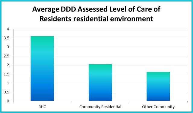 Residents with mutliple areas of HIGH Needs