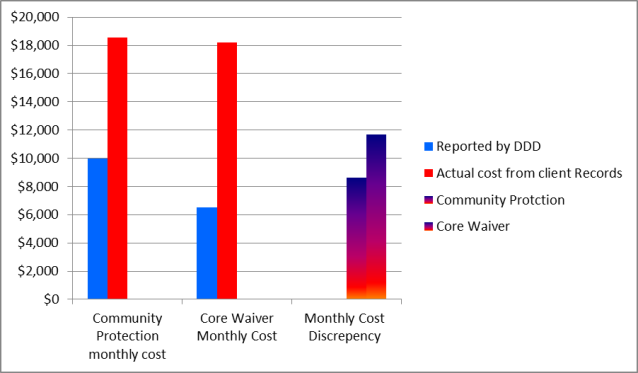 cost discrepancy