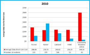 2010 direct care costs