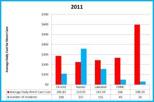2011 direct care costs
