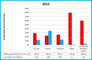 2012 direct care costs