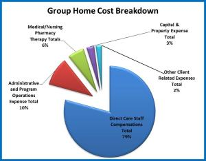 Group Home Costs Breakdown