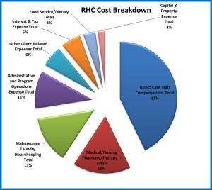 RHC Cost Breakdown