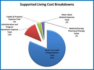 Supported Living Cost Breakdown