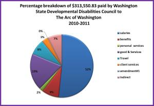 DDC payments by category