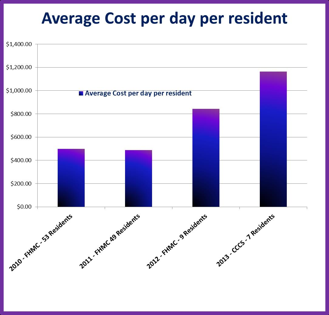 average cost per pill viagra