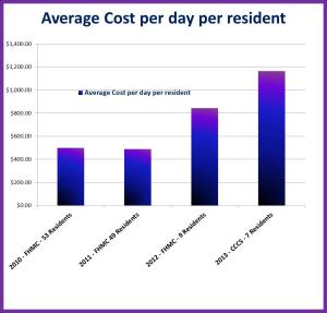 average cost per day per resident