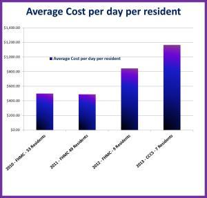 average cost per day per resident