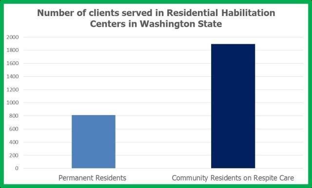 Cleints served at Residential Habilitation Center