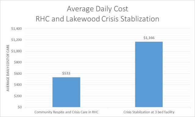 Average Daily Cost of Care for Respite