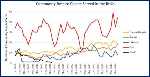 Community Respite in RHCs