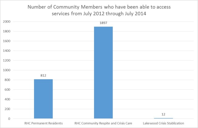 number of community members who access respite services
