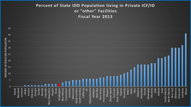 Percent of IDD in private ICF ID and other facilities