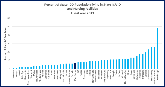 Percent of IDD in state ICF ID and Nursing facilities
