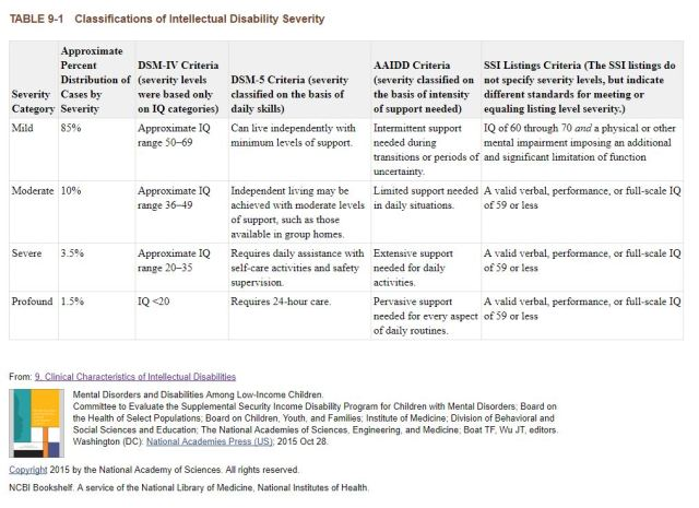 clinical characteristics of Intellectual Disabilities