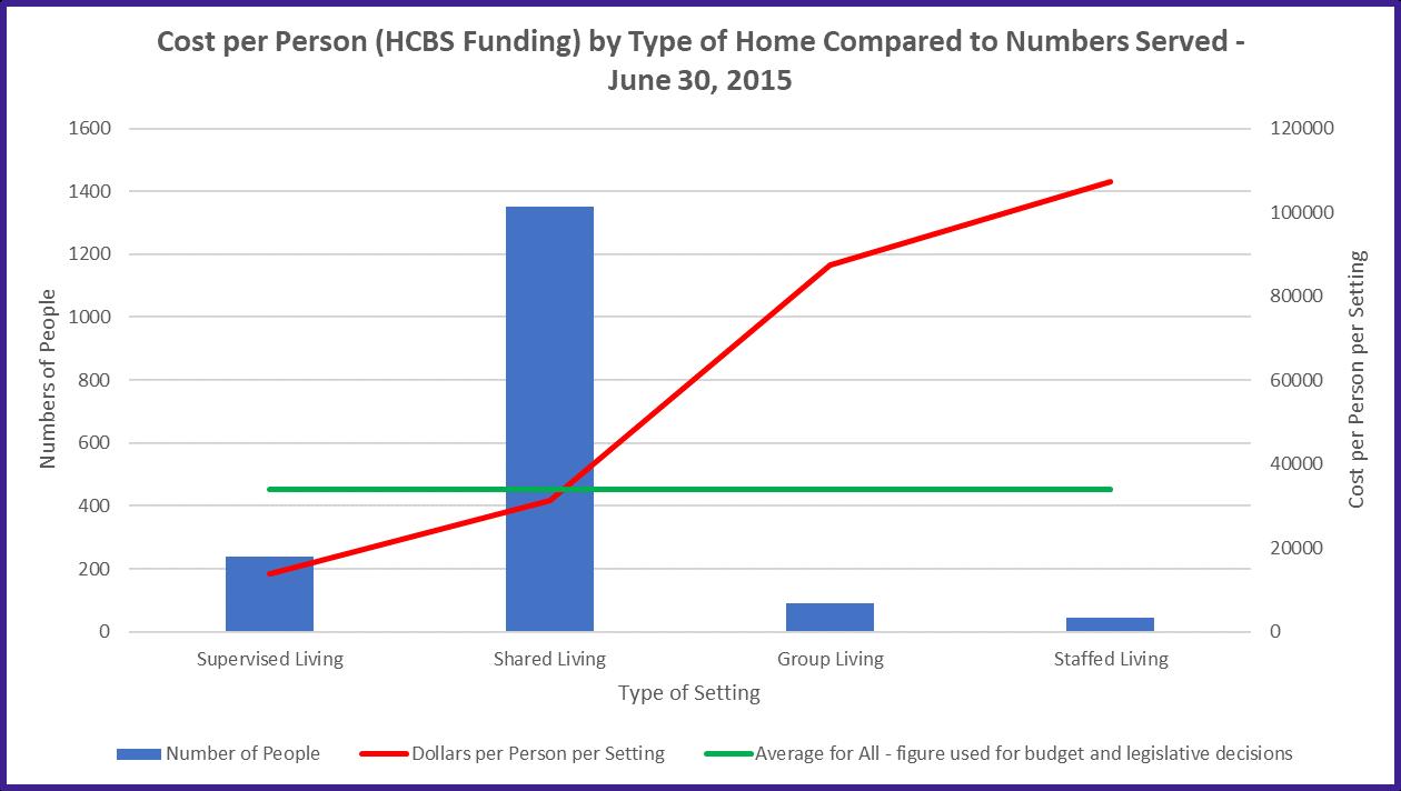 NH HCBS costs June 2015