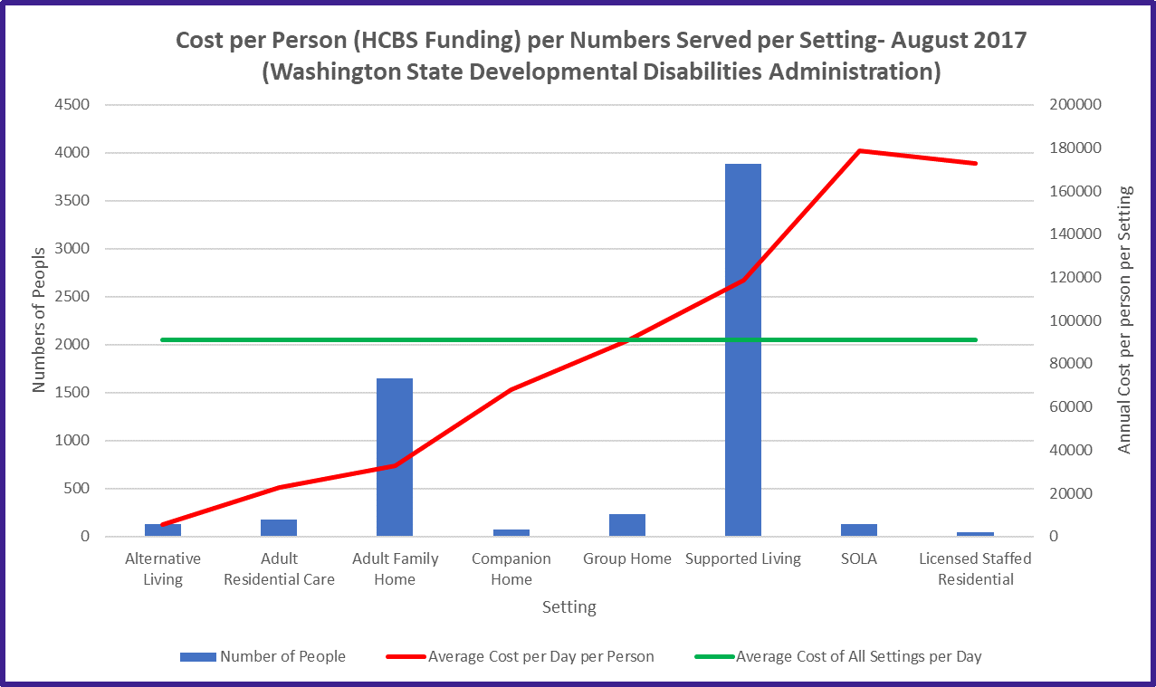 WA State HCBS costs per setting August 2017