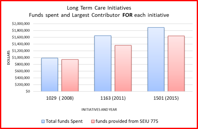 Funds spent for long term care initiatives