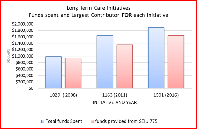 funds spent for the 3 initiatives