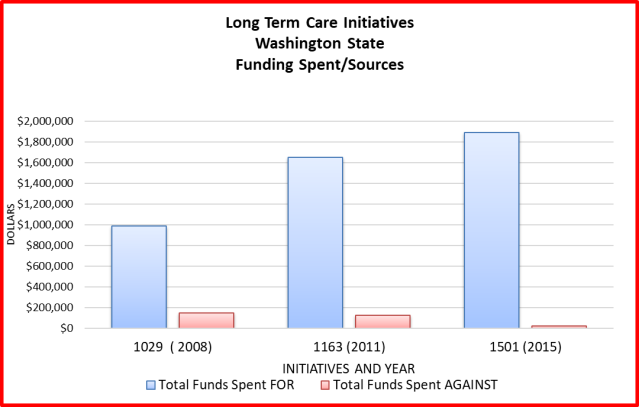 Longterm care initiatives Washington state