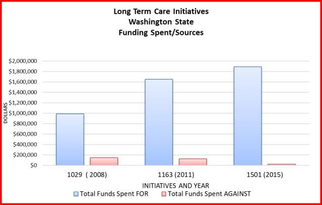 Longterm care initiatives Washington state