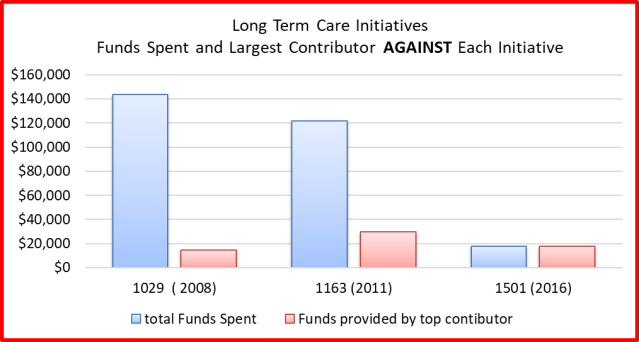 total funds spent against all 3 initiatives
