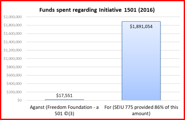 total funds spent initiative 1501