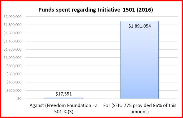 total funds spent initiative 1501