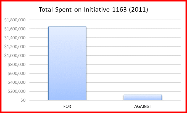 total spent on 1163