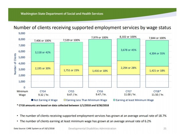 DDA cost report 2018 employment status