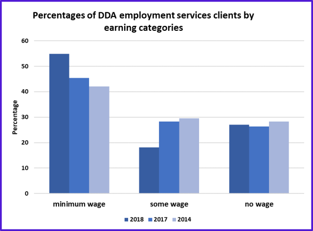 DDA employment clients by wage status