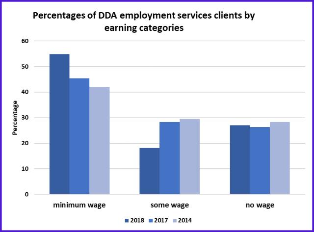 DDA employment clients by wage status