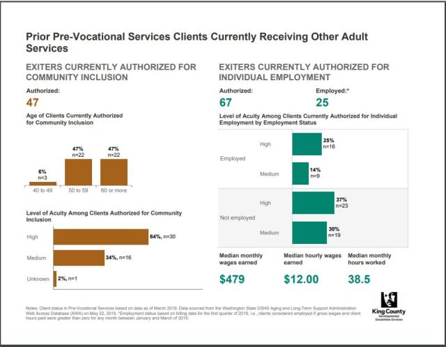 King County PVS clients 2019