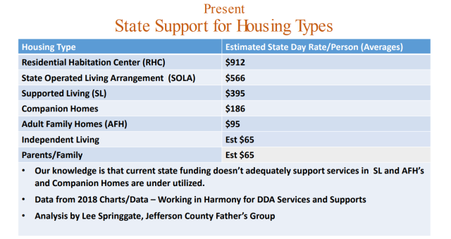 State Funding for Supports - Jefferson County Father's Group